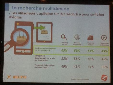 Multidevice search