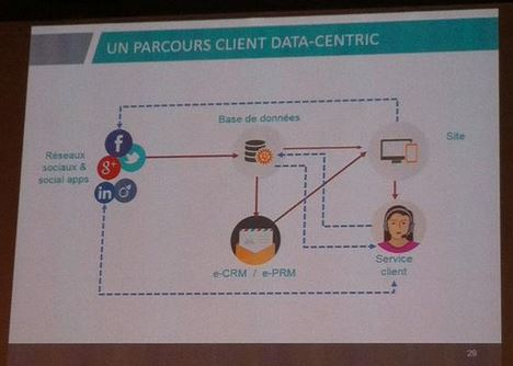 Parcours Data Centric