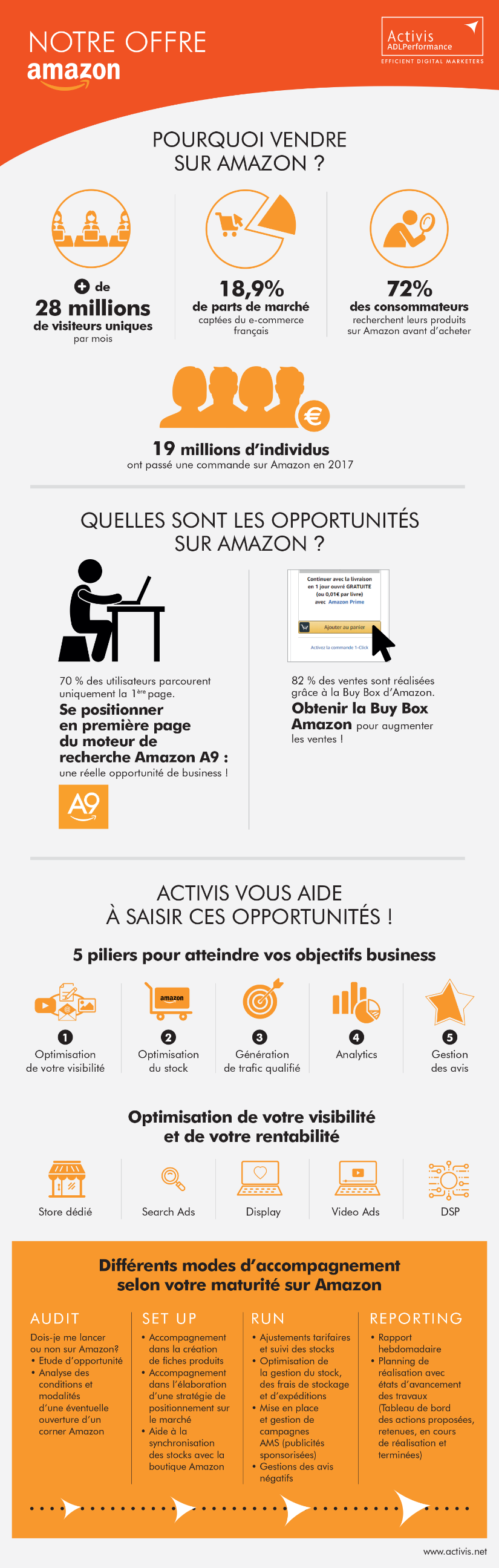 Activis lance son offre d'accompagnement à l'optimisation de la marketplace Amazon