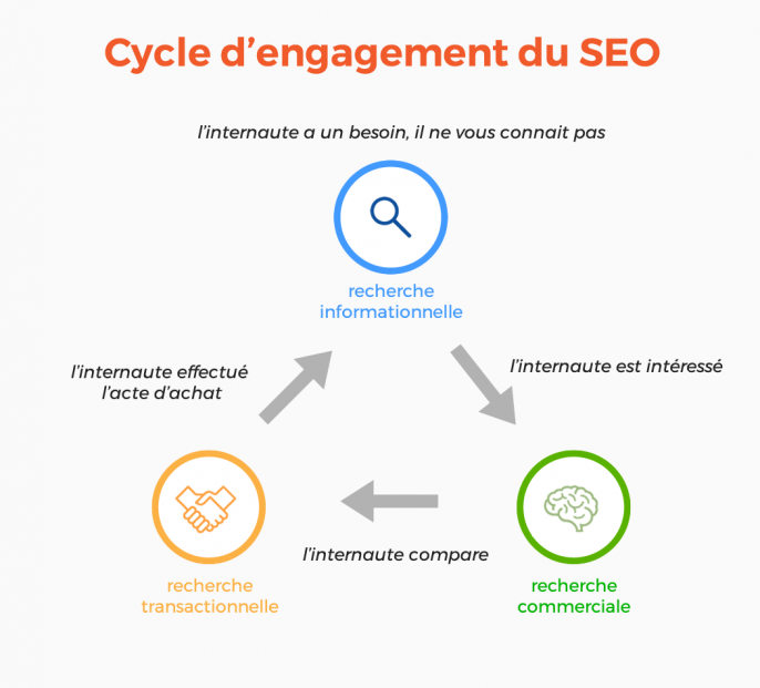 Intention de recherche et cycle d'engagement